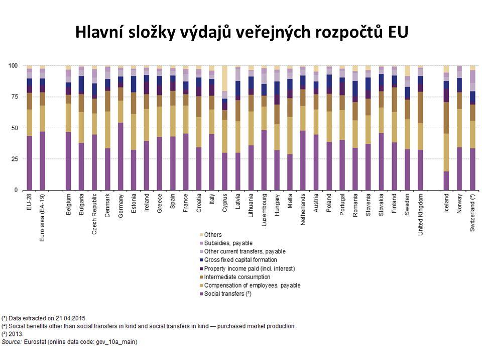 Hlavní složky výdajů veřejných rozpočtů EU
