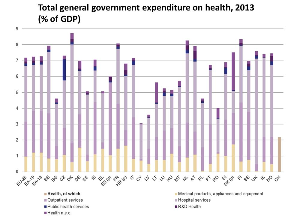 Total general government expenditure on health, 2013 (% of GDP)