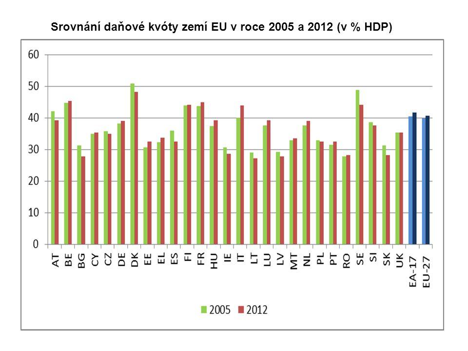 Srovnání daňové kvóty zemí EU v roce 2005 a 2012 (v % HDP)