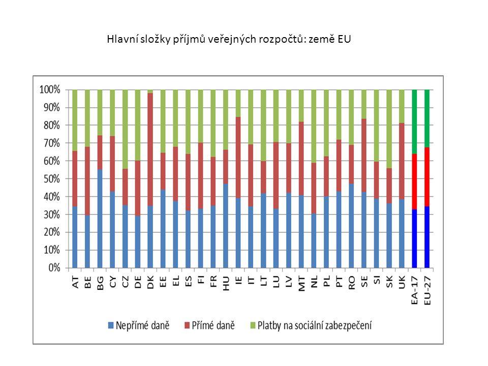 Hlavní složky příjmů veřejných rozpočtů: země EU