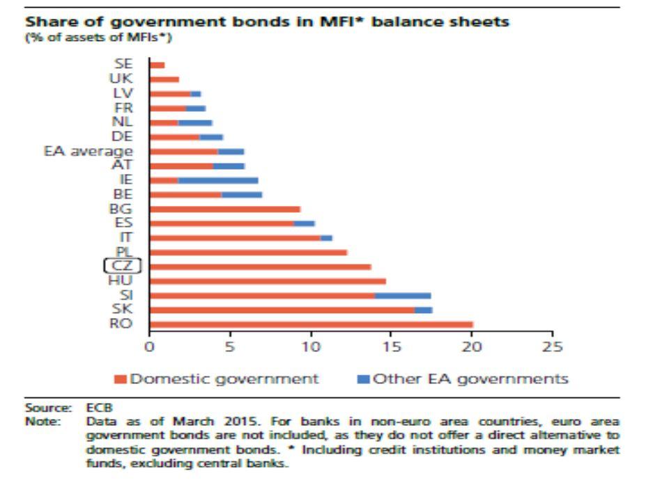 Další aspekty a souvislosti Komplex veřejných rozpočtů je oproti měnové sféře nesrovnatelně složitější s daleko komplikovanějšími rozhodovacími a kontrolními mechanismy Vliv nákladů financování vlády na bankovní sazby: vývoj klientských úrokových sazeb je ovlivněn výnosem z vládních dluhopisů odrážejících rizikovou prémii země Cenové dopady změn nepřímých daní (primární dopady výjimkovány z reakční funkce ČNB, na sekundární se reaguje)