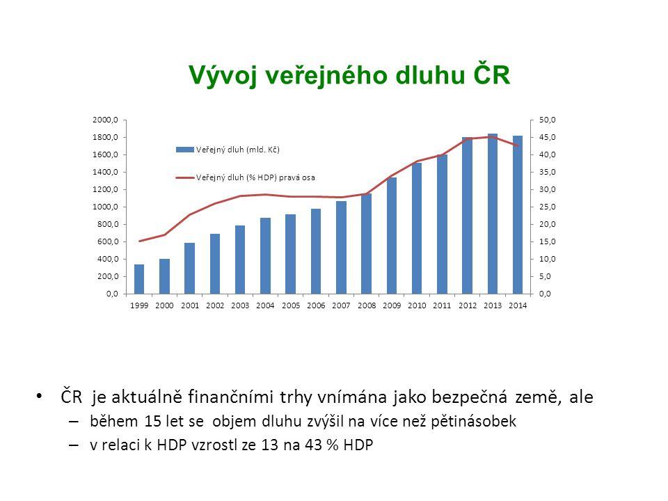 Vývoj veřejného dluhu ČR ČR je aktuálně finančními trhy vnímána jako bezpečná země, ale – během 15 let se objem dluhu zvýšil na více než pětinásobek – v relaci k HDP vzrostl ze 13 na 43 % HDP