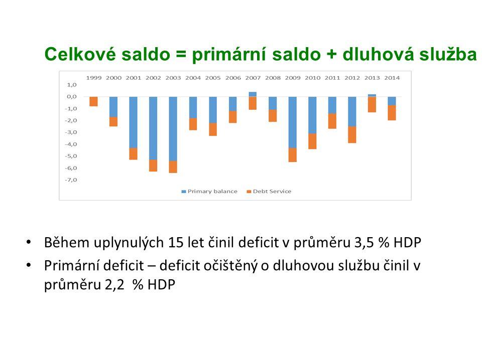 Celkové saldo = primární saldo + dluhová služba Během uplynulých 15 let činil deficit v průměru 3,5 % HDP Primární deficit – deficit očištěný o dluhovou službu činil v průměru 2,2 % HDP