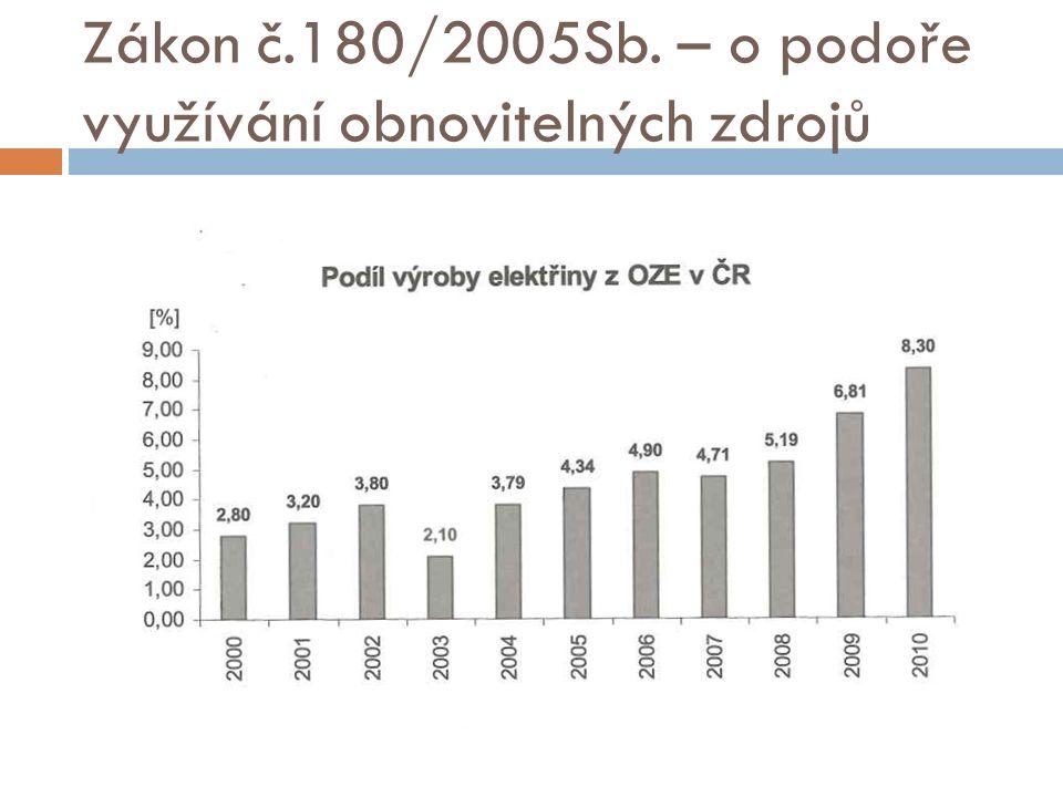 Zákon č.180/2005Sb. – o podoře využívání obnovitelných zdrojů