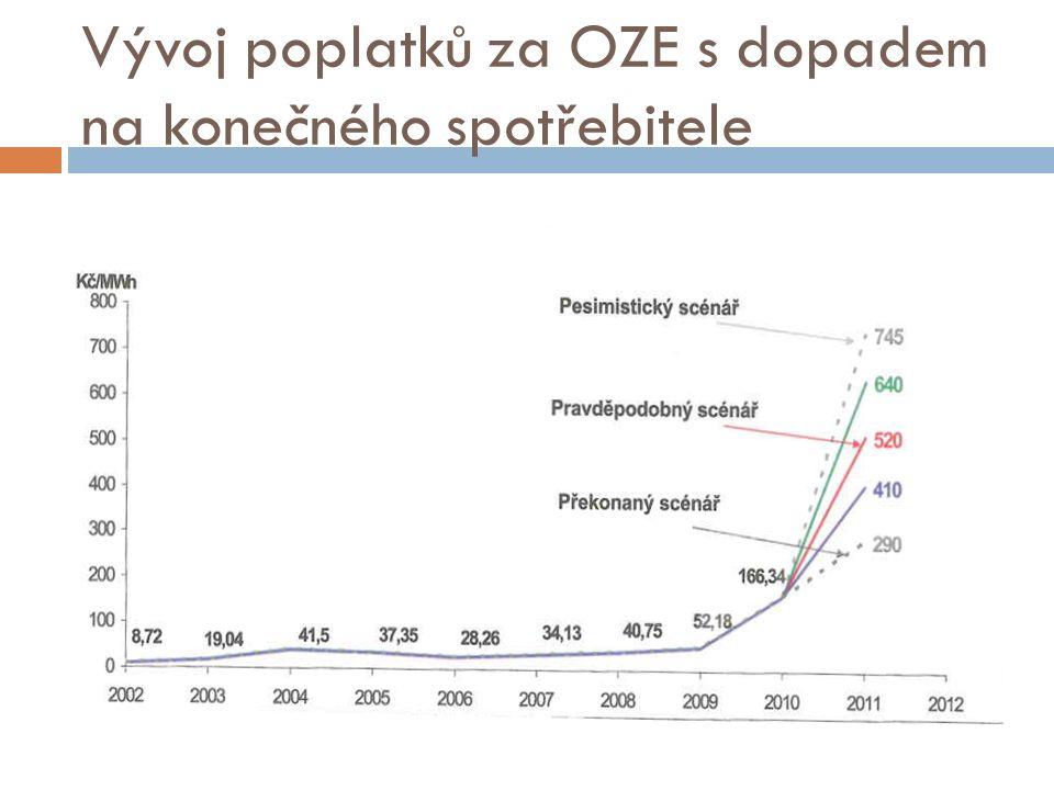 Vývoj poplatků za OZE s dopadem na konečného spotřebitele