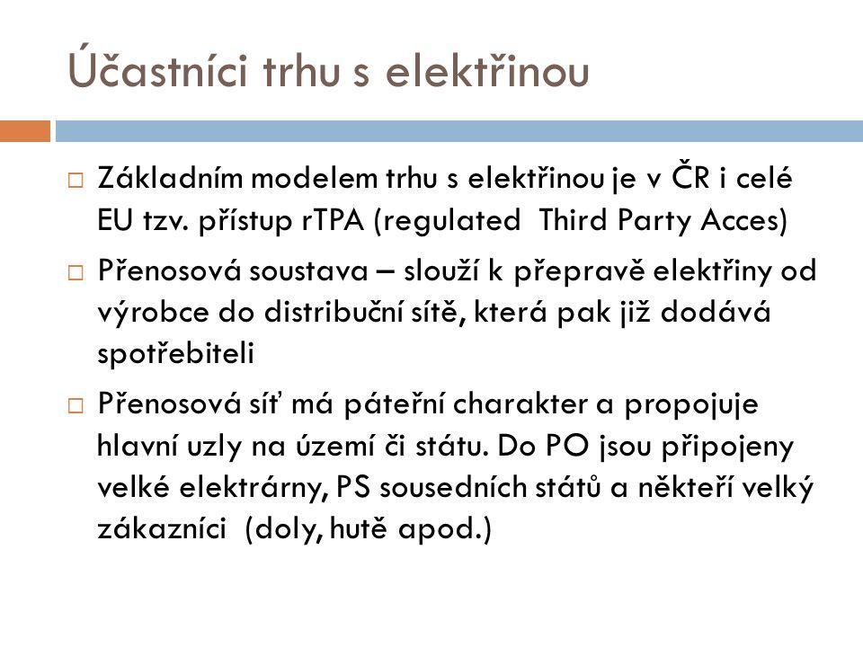  Základním modelem trhu s elektřinou je v ČR i celé EU tzv. přístup rTPA (regulated Third Party Acces)  Přenosová soustava – slouží k přepravě elekt