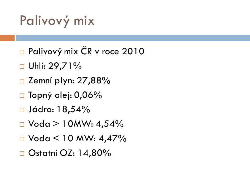 Palivový mix  Palivový mix ČR v roce 2010  Uhlí: 29,71%  Zemní plyn: 27,88%  Topný olej: 0,06%  Jádro: 18,54%  Voda > 10MW: 4,54%  Voda < 10 MW