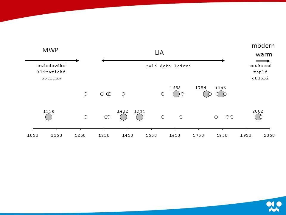 MWP LIA modern warm