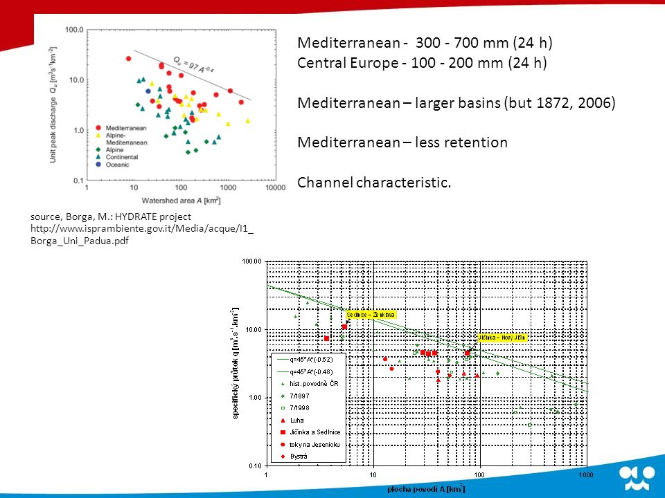 Mediterranean - 300 - 700 mm (24 h) Central Europe - 100 - 200 mm (24 h) Mediterranean – larger basins (but 1872, 2006) Mediterranean – less retention Channel characteristic.
