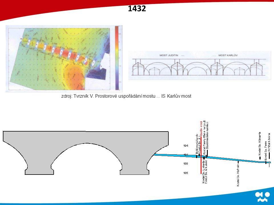 zdroj: Tvrzník V. Prostorové uspořádání mostu... IS Karlův most