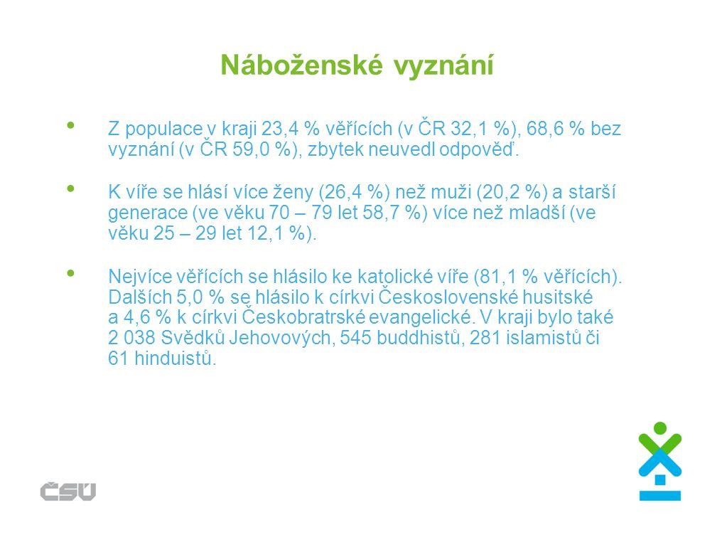 Náboženské vyznání Z populace v kraji 23,4 % věřících (v ČR 32,1 %), 68,6 % bez vyznání (v ČR 59,0 %), zbytek neuvedl odpověď.