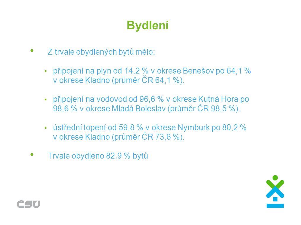 Bydlení Z trvale obydlených bytů mělo:  připojení na plyn od 14,2 % v okrese Benešov po 64,1 % v okrese Kladno (průměr ČR 64,1 %).