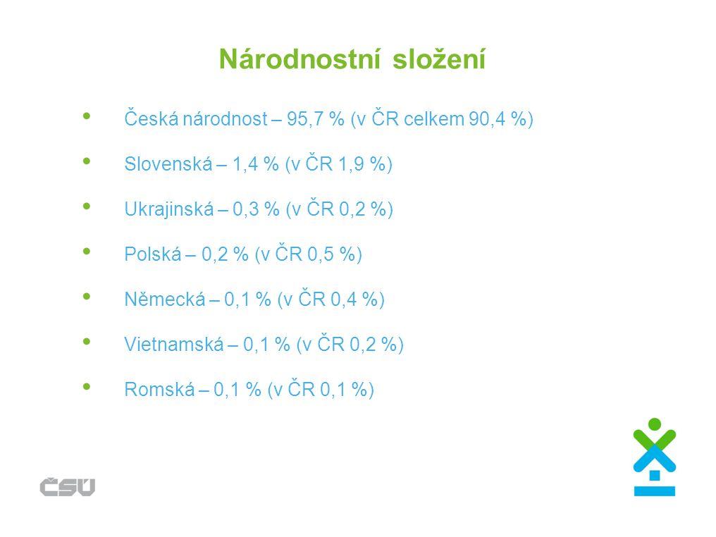Národnostní složení Česká národnost – 95,7 % (v ČR celkem 90,4 %) Slovenská – 1,4 % (v ČR 1,9 %) Ukrajinská – 0,3 % (v ČR 0,2 %) Polská – 0,2 % (v ČR 0,5 %) Německá – 0,1 % (v ČR 0,4 %) Vietnamská – 0,1 % (v ČR 0,2 %) Romská – 0,1 % (v ČR 0,1 %)