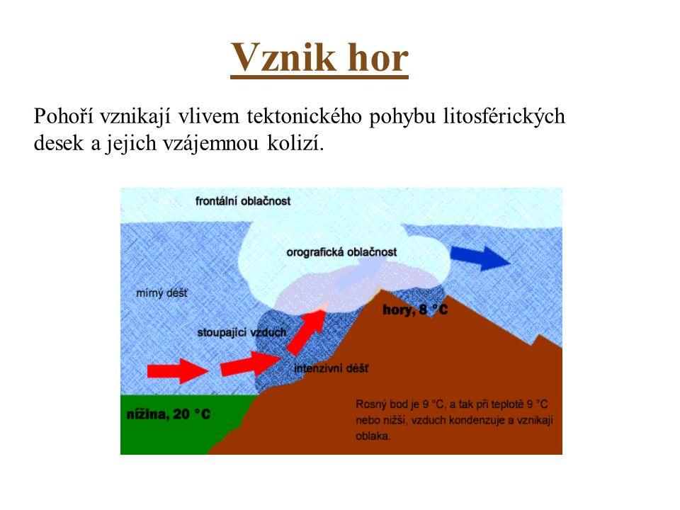 Vznik hor Pohoří vznikají vlivem tektonického pohybu litosférických desek a jejich vzájemnou kolizí.