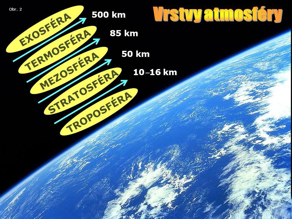 TROPOSFÉRA TERMOSFÉRA MEZOSFÉRA STRATOSFÉRA EXOSFÉRA 10 ‒ 16 km 50 km 85 km 500 km Obr. 2