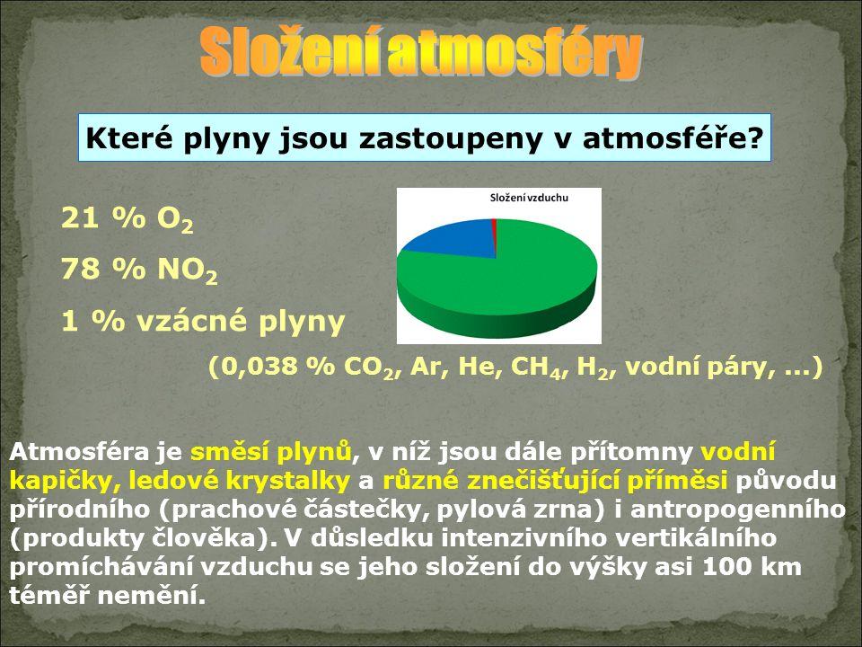 21 % O 2 78 % NO 2 1 % vzácné plyny (0,038 % CO 2, Ar, He, CH 4, H 2, vodní páry,...) Které plyny jsou zastoupeny v atmosféře? Atmosféra je směsí plyn