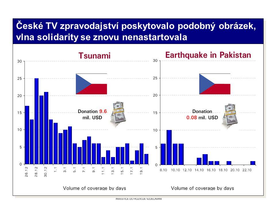 České TV zpravodajství poskytovalo podobný obrázek, vlna solidarity se znovu nenastartovala