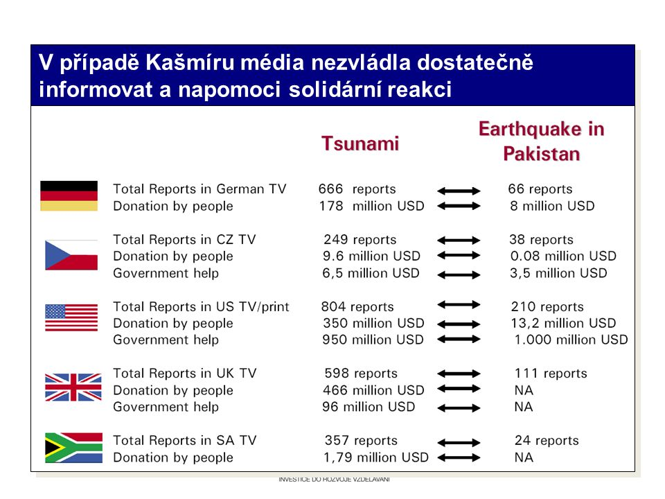 V případě Kašmíru média nezvládla dostatečně informovat a napomoci solidární reakci
