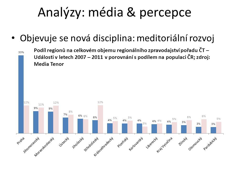 Objevuje se nová disciplina: meditoriální rozvoj Podíl regionů na celkovém objemu regionálního zpravodajství pořadu ČT – Události v letech 2007 – 2011