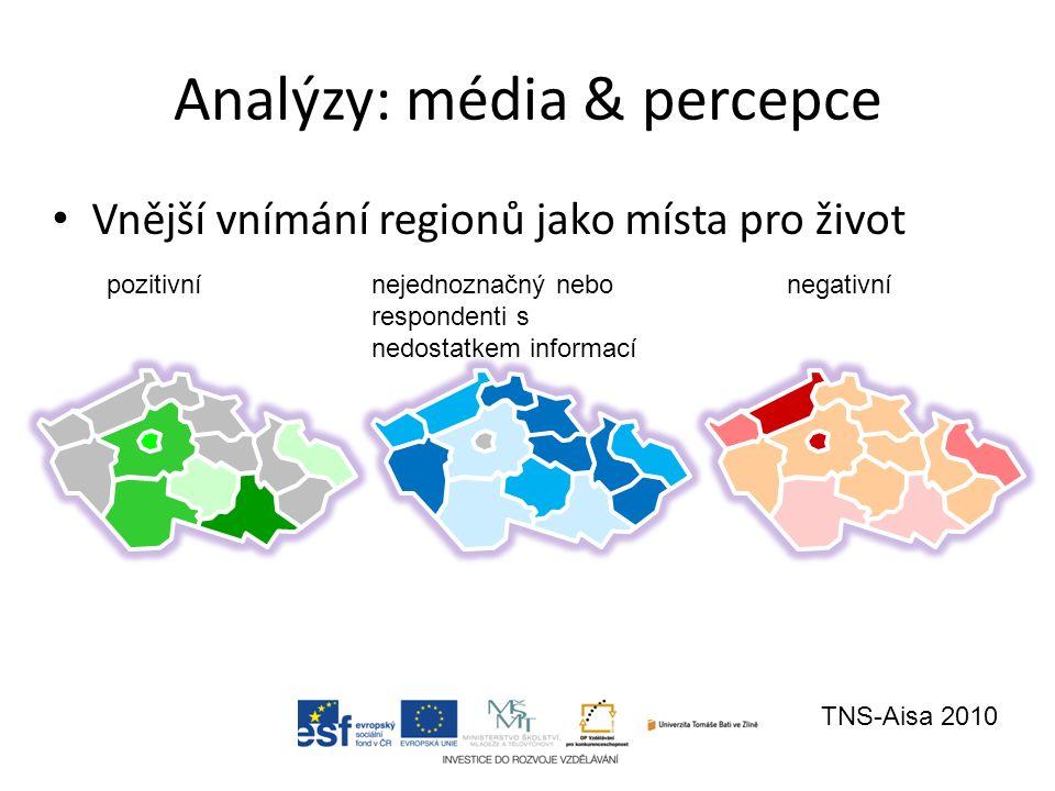 Vnější vnímání regionů jako místa pro život pozitivnínejednoznačný nebo respondenti s nedostatkem informací negativní TNS-Aisa 2010 Analýzy: média & p