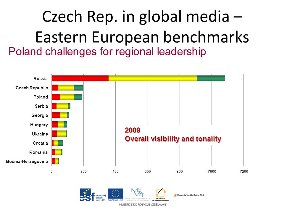 Czech Rep. in global media – Eastern European benchmarks Poland challenges for regional leadership 2009 Overall visibility and tonality