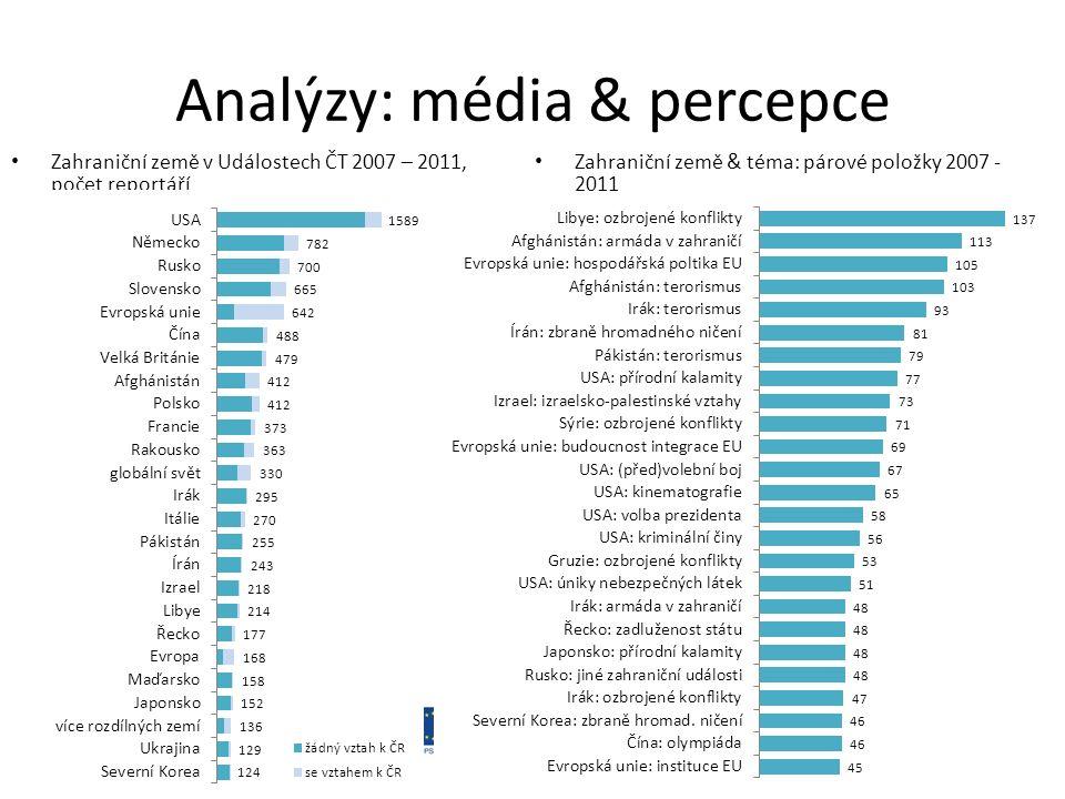 Zahraniční země v Událostech ČT 2007 – 2011, počet reportáří Zahraniční země & téma: párové položky 2007 - 2011 Analýzy: média & percepce