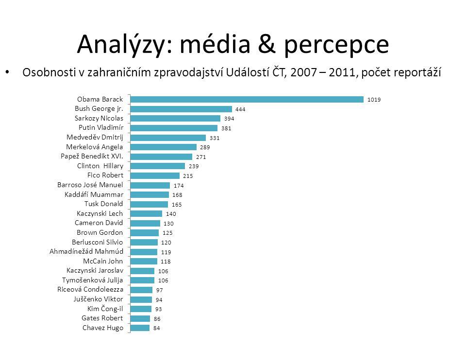 Osobnosti v zahraničním zpravodajství Událostí ČT, 2007 – 2011, počet reportáží Analýzy: média & percepce