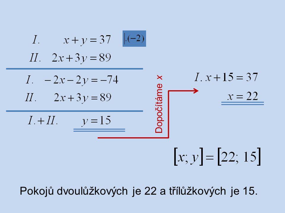 Dopočítáme x Pokojů dvoulůžkových je 22 a třílůžkových je 15.
