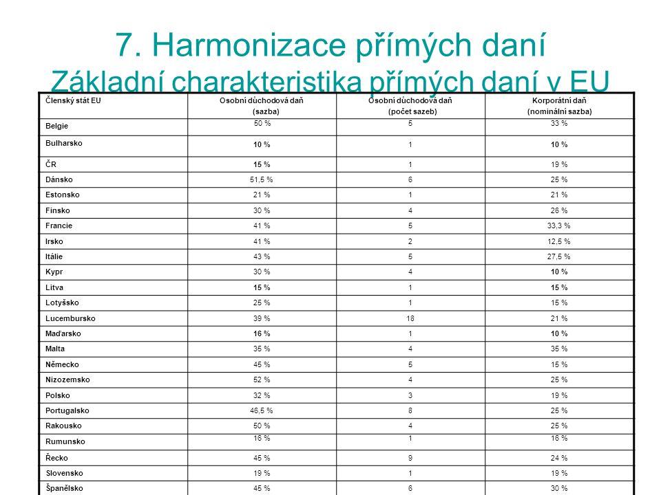 7. Harmonizace přímých daní Základní charakteristika přímých daní v EU Členský stát EUOsobní důchodová daň (sazba) Osobní důchodová daň (počet sazeb)