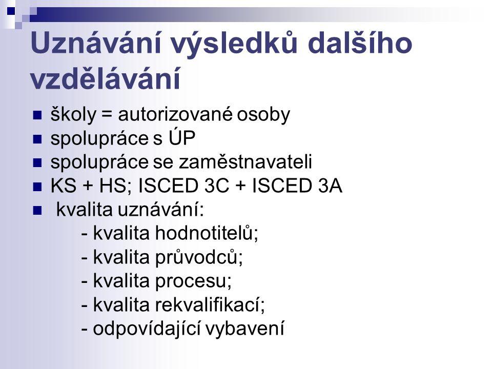 Uznávání výsledků dalšího vzdělávání školy = autorizované osoby spolupráce s ÚP spolupráce se zaměstnavateli KS + HS; ISCED 3C + ISCED 3A kvalita uznávání: - kvalita hodnotitelů; - kvalita průvodců; - kvalita procesu; - kvalita rekvalifikací; - odpovídající vybavení