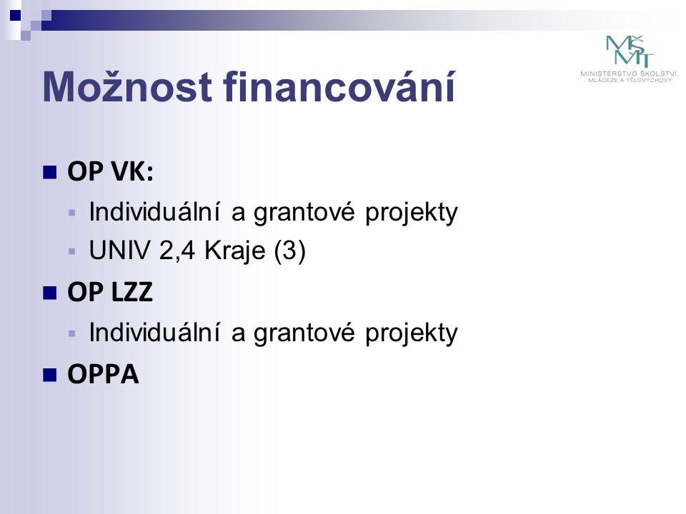 Možnost financování OP VK:  Individuální a grantové projekty  UNIV 2,4 Kraje (3) OP LZZ  Individuální a grantové projekty OPPA