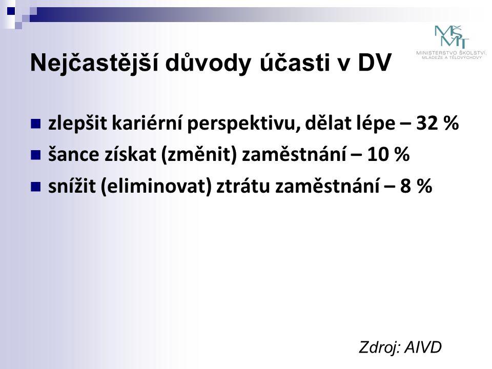 Nejčastější důvody účasti v DV zlepšit kariérní perspektivu, dělat lépe – 32 % šance získat (změnit) zaměstnání – 10 % snížit (eliminovat) ztrátu zaměstnání – 8 % Zdroj: AIVD