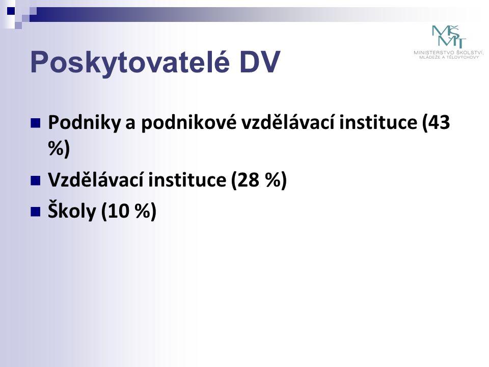 Poskytovatelé DV Podniky a podnikové vzdělávací instituce (43 %) Vzdělávací instituce (28 %) Školy (10 %)
