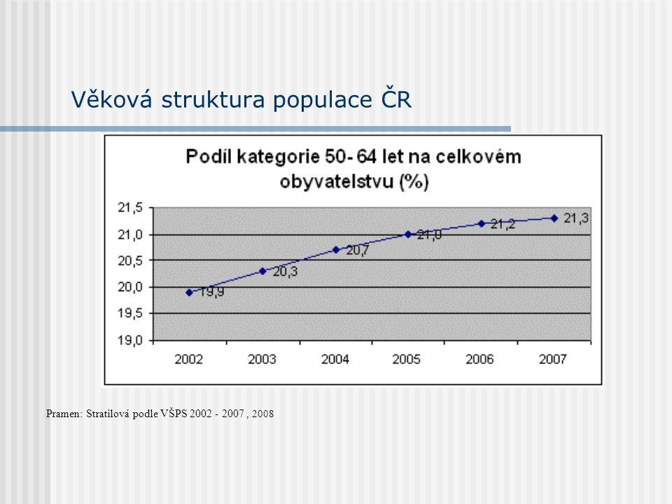 Věková struktura populace ČR Pramen: Stratilová podle VŠPS 2002 - 2007, 2008