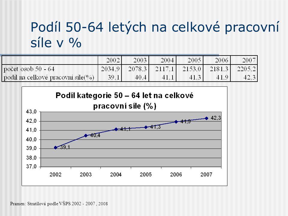 Podíl 50-64 letých na celkové pracovní síle v % Pramen: Stratilová podle VŠPS 2002 - 2007, 2008