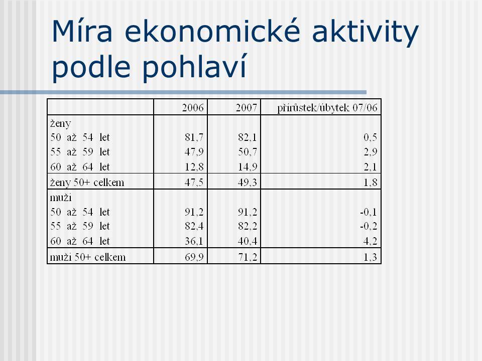 Míra ekonomické aktivity podle pohlaví