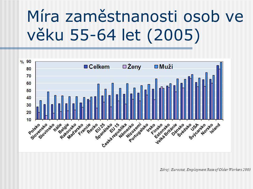 Míra zaměstnanosti osob ve věku 55-64 let (2005) Zdroj: Eurostat, Employment Rate of Older Workers 2005