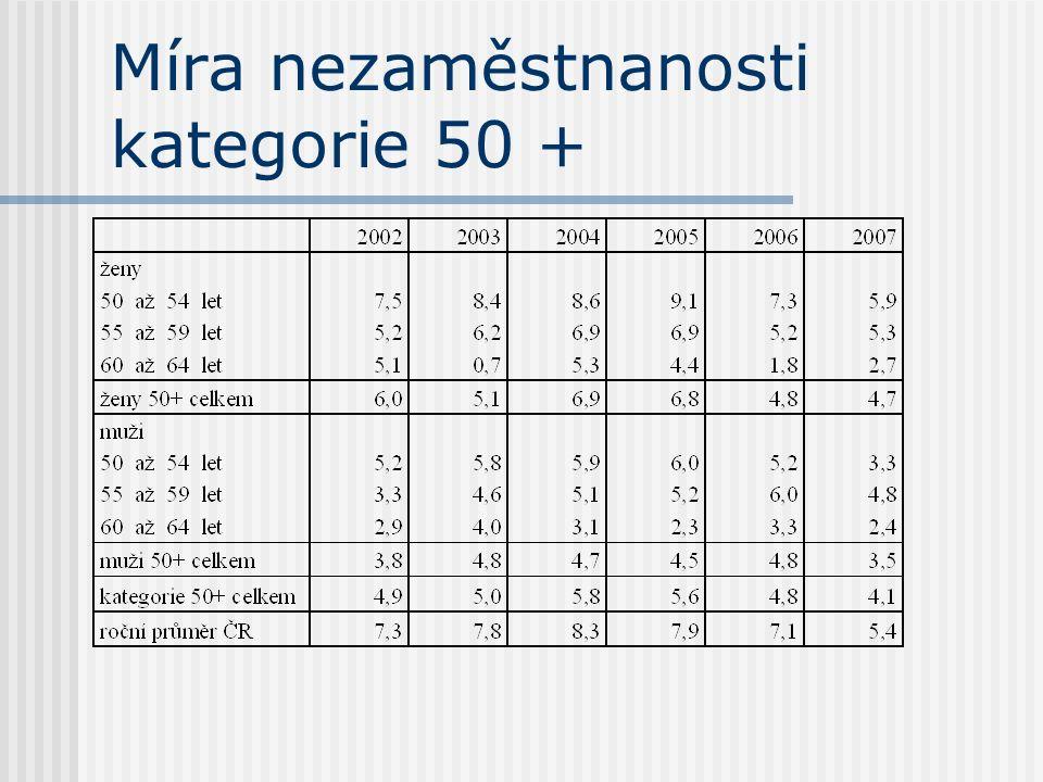 Míra nezaměstnanosti kategorie 50 +