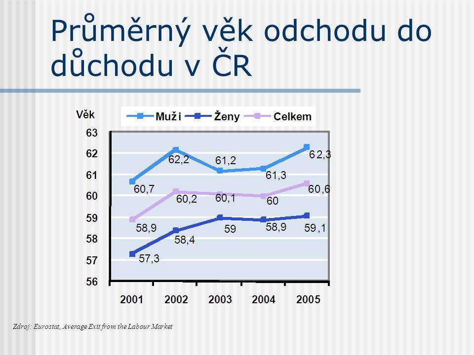 Průměrný věk odchodu do důchodu v ČR Zdroj: Eurostat, Average Exit from the Labour Market
