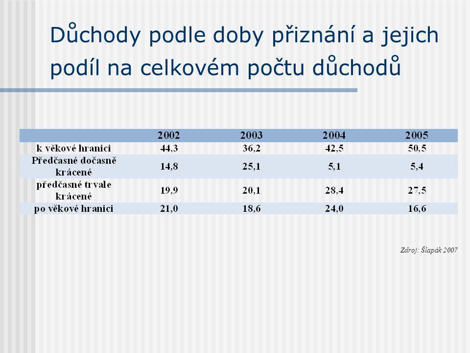 Důchody podle doby přiznání a jejich podíl na celkovém počtu důchodů Zdroj: Šlapák 2007