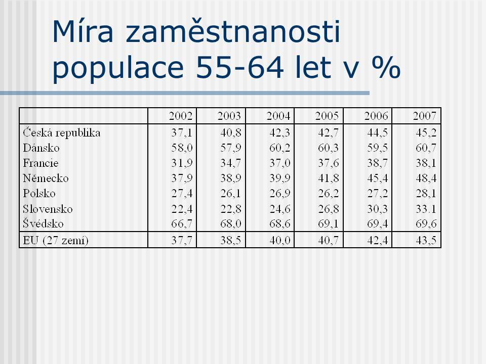 Míra zaměstnanosti populace 55-64 let v %