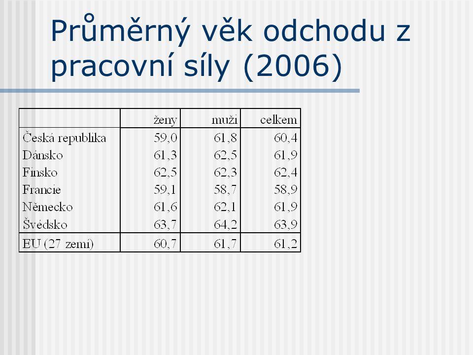 Průměrný věk odchodu z pracovní síly (2006)