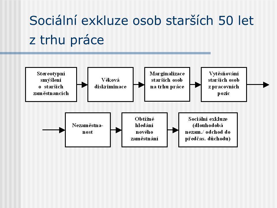 Sociální exkluze osob starších 50 let z trhu práce