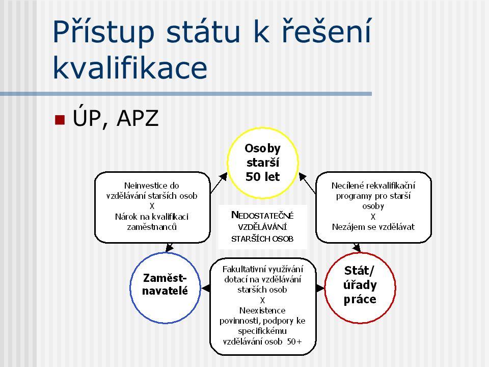 Přístup státu k řešení kvalifikace ÚP, APZ