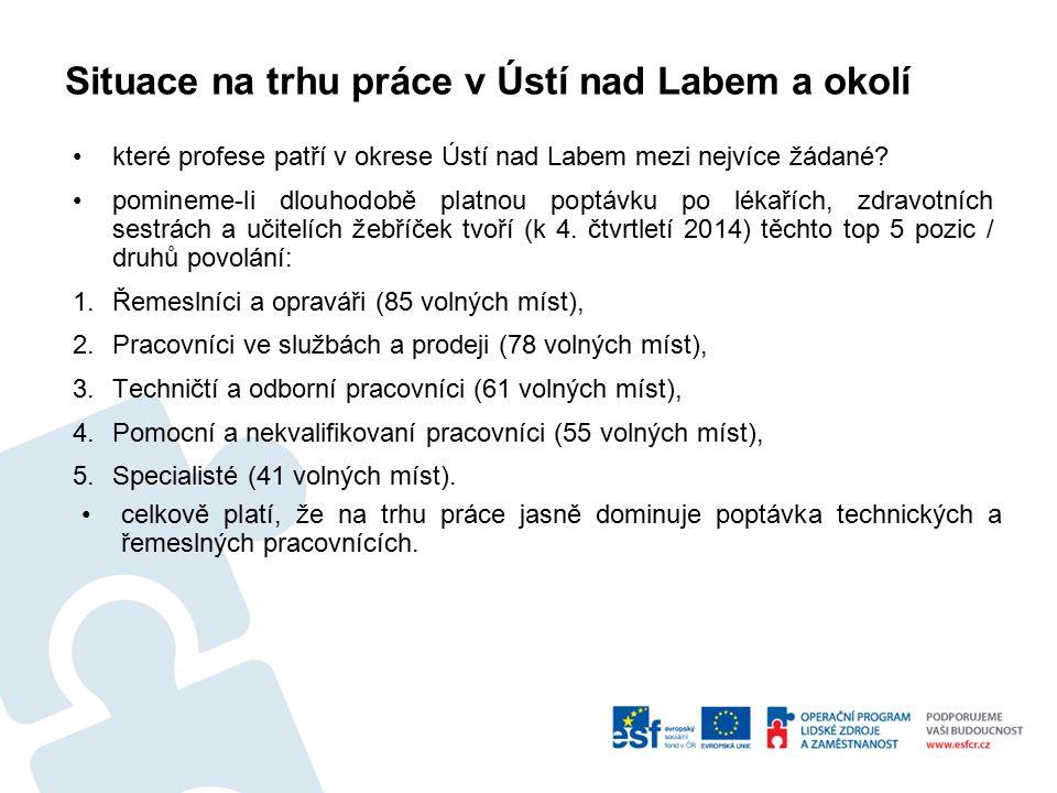 Situace na trhu práce v Ústí nad Labem a okolí které profese patří v okrese Ústí nad Labem mezi nejvíce žádané.