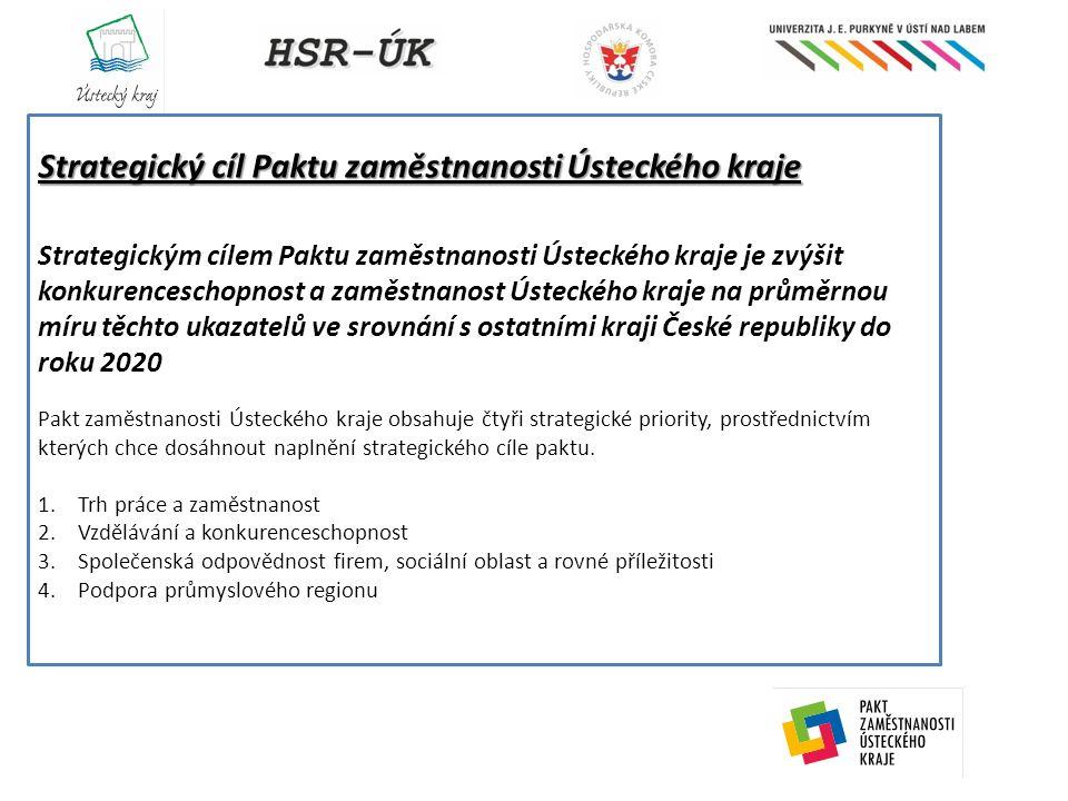 Struktura řízení Paktu zaměstnanosti Ústeckého kraje