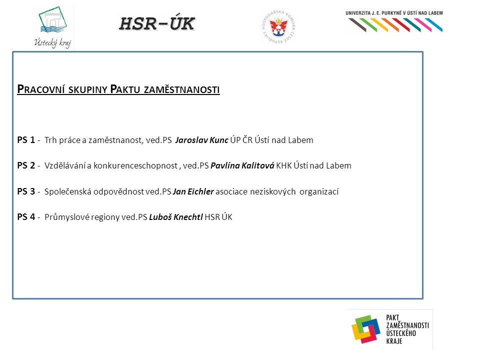"""Na co jsme se soutředili v minulém období Vytvořili jsme strukturu řízení paktu včetně nezbytné podkladové evidence ( statut orgánů, jednací řád, ustanovení pracovních skupin apod.) Velkou pozornost jsme věnovali naplňování Usnesení vlády 732 z 25.9.2013 a v poslední době také Usnesení vlády č.52 z 15.1.2014 – více samostatná prezentace Zpracovali jsme a opakovaně jsme na jednotlivých regionálních ministerstvech projednávali balíček projektových záměrů pro Ústecký kraj – výsledek samostatná prezentace Připomínkovali jsme a výrazně jsme se zapojili do koordinace přípravy procesu implementace nástroje """" Iniciativa pro mladé a Záruky pro mladé a dohodli společný koordinovaný přístup Paktu zaměstnanosti a ÚP v Ústí nad Labem spolu s našimi partnery z kraje Karlovarského – více samostatná prezentace Ing."""