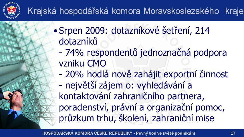 HOSPODÁŘSKÁ KOMORA ČESKÉ REPUBLIKY - Pevný bod ve světě podnikání Krajská hospodářská komora Moravskoslezského kraje Srpen 2009: dotazníkové šetření, 214 dotazníků - 74% respondentů jednoznačná podpora vzniku CMO - 20% hodlá nově zahájit exportní činnost - největší zájem o: vyhledávání a kontaktování zahraničního partnera, poradenství, právní a organizační pomoc, průzkum trhu, školení, zahraniční mise 17