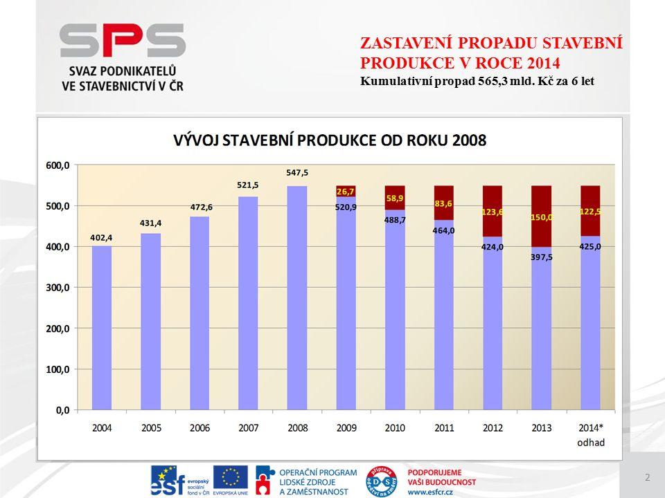 2 ZASTAVENÍ PROPADU STAVEBNÍ PRODUKCE V ROCE 2014 Kumulativní propad 565,3 mld. Kč za 6 let