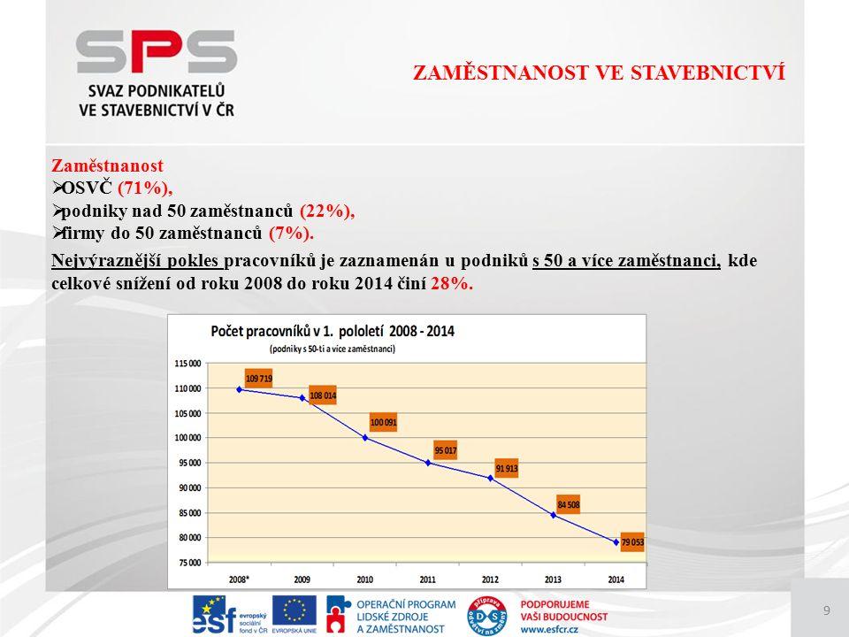 9 Zaměstnanost  OSVČ (71%),  podniky nad 50 zaměstnanců (22%),  firmy do 50 zaměstnanců (7%).